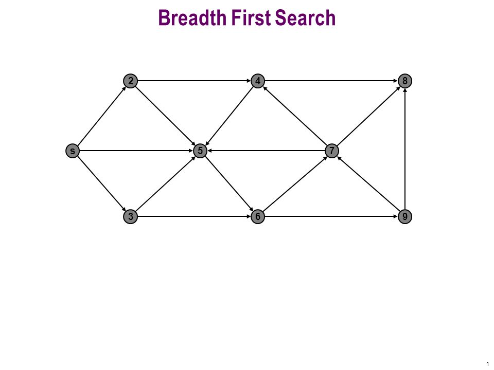 1 Breadth First Search s 2 5 4 7 8 369