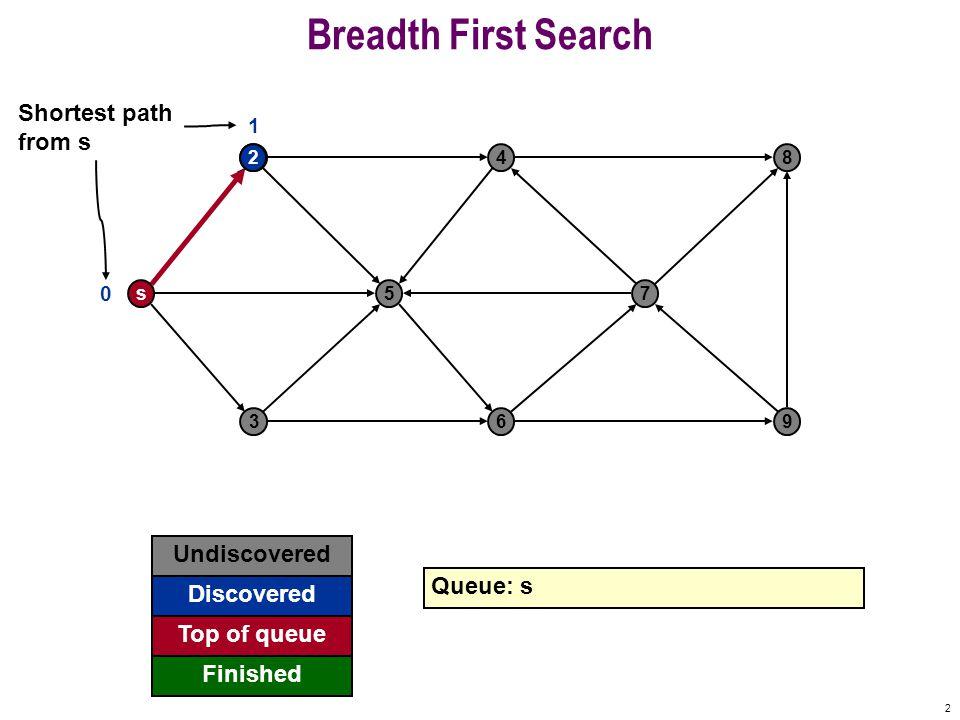 23 Breadth First Search s 2 5 4 7 8 369 0 Undiscovered Discovered Finished Queue: 7 9 Top of queue 1 1 1 2 2 3 3 3
