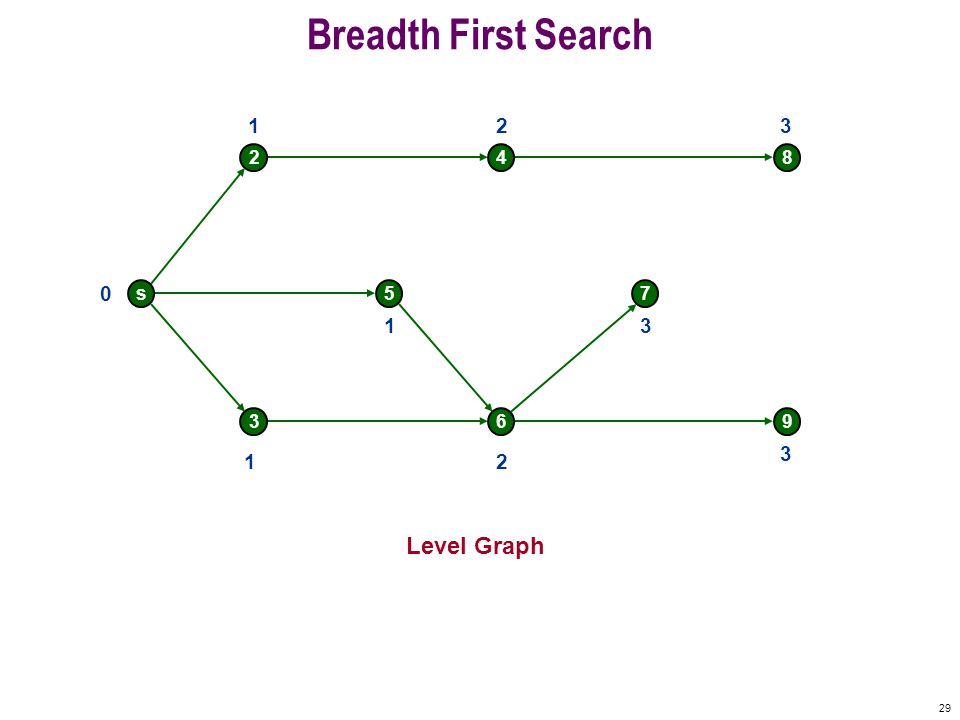 29 Breadth First Search s 2 5 4 7 8 369 0 Level Graph 1 1 1 2 2 3 3 3