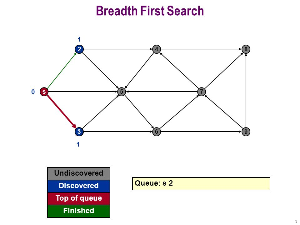 24 Breadth First Search s 2 5 4 7 8 369 0 Undiscovered Discovered Finished Queue: 7 9 Top of queue 1 1 1 2 2 3 3 3