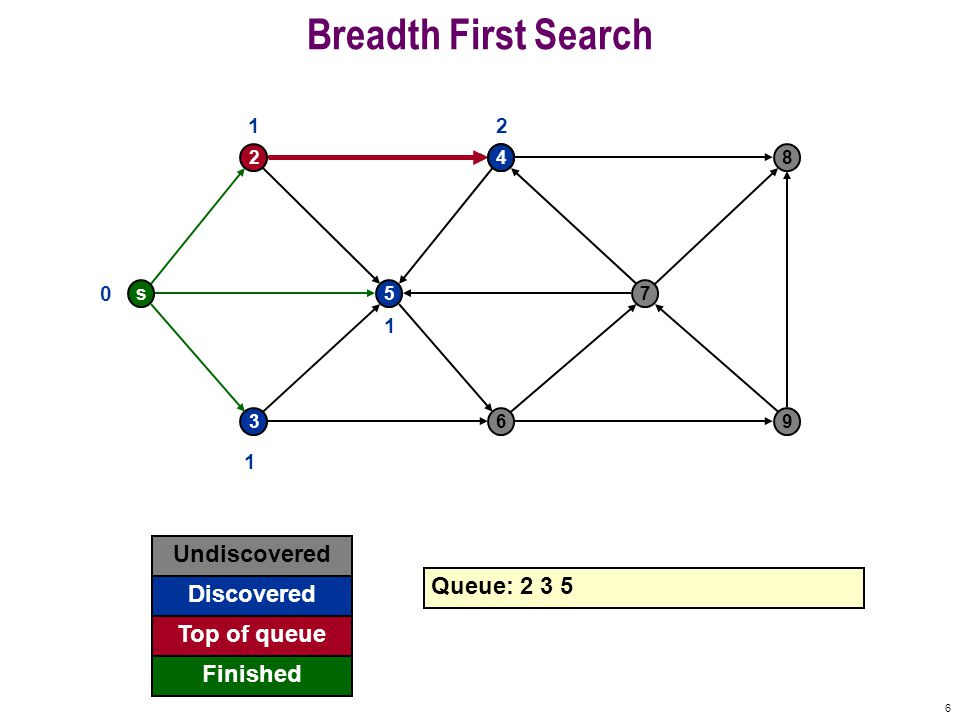 17 Breadth First Search s 2 5 4 7 8 369 0 Undiscovered Discovered Finished Queue: 6 8 Top of queue 1 1 1 2 2 3 7 3