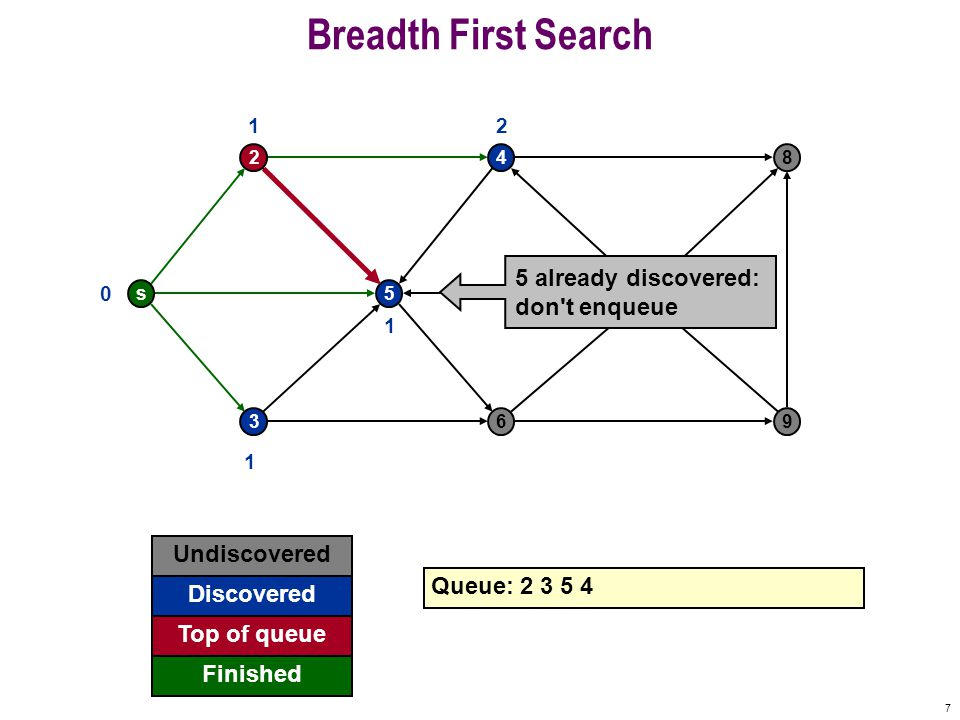 8 Breadth First Search s 2 5 4 7 8 369 0 Undiscovered Discovered Finished Queue: 2 3 5 4 Top of queue 1 1 1 2