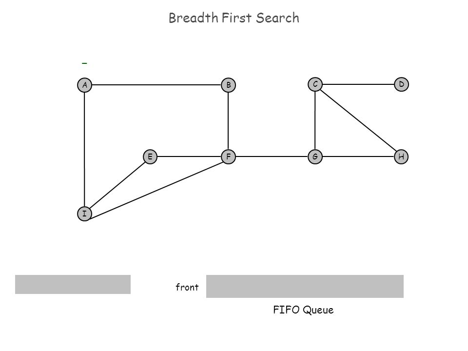 Breadth First Search AB F I EH DC G FIFO Queue - front