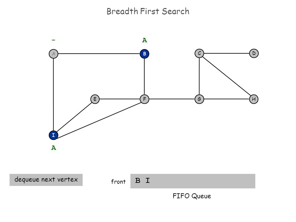 Breadth First Search B I front F I EH DC G - B A A dequeue next vertex FIFO Queue A