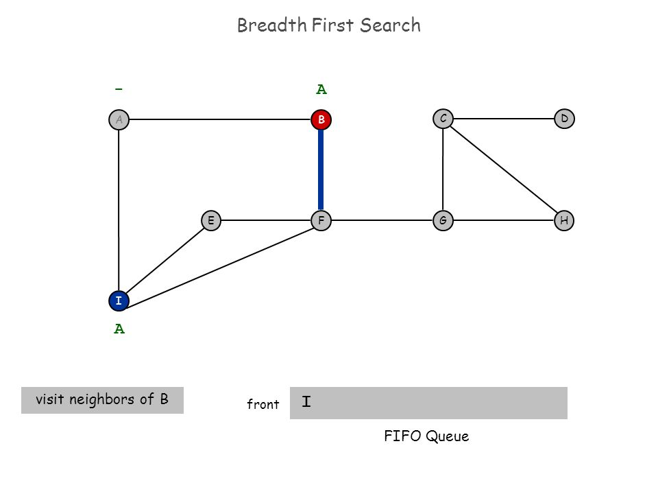 Breadth First Search I front F I EH DC G - B A A visit neighbors of B FIFO Queue A