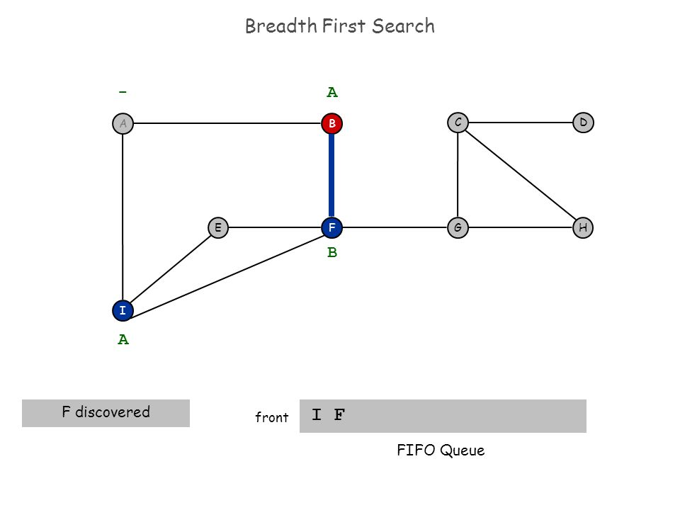Breadth First Search I F front F I EH DC G - B A A F discovered B FIFO Queue A