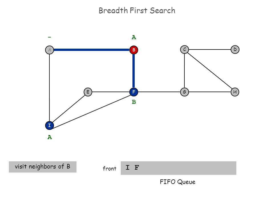 Breadth First Search I F front F I EH DC G - B A A visit neighbors of B B FIFO Queue A