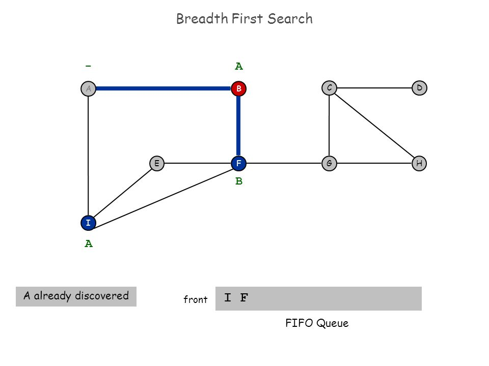 Breadth First Search I F front F I EH DC G - B A A A already discovered B FIFO Queue A