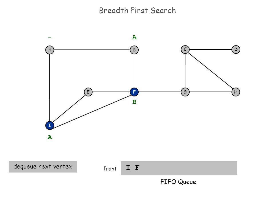 Breadth First Search I F front F I EH DC G - A A dequeue next vertex B FIFO Queue BA