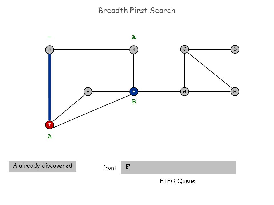 Breadth First Search F front F I EH DC G - A A A already discovered B FIFO Queue BA