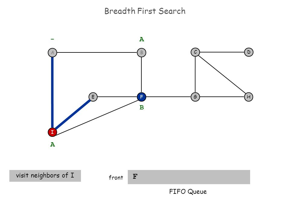Breadth First Search F front F I EH DC G - A A visit neighbors of I B FIFO Queue BA