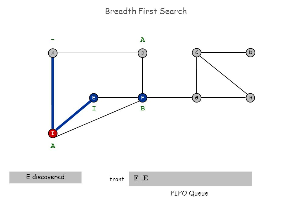 Breadth First Search F E front F I EH DC G - A A E discovered B I FIFO Queue BA