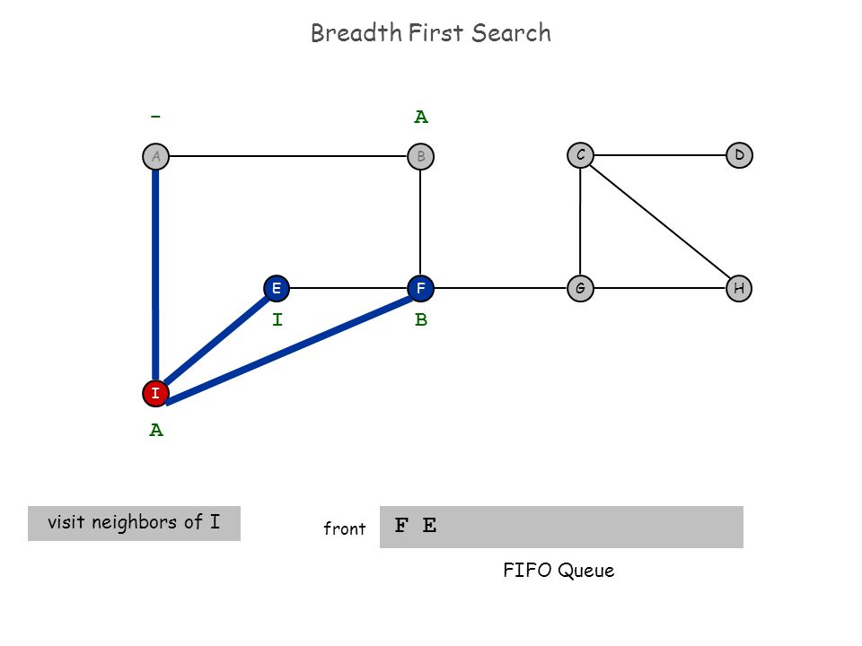 Breadth First Search F E front F I EH DC G - A A visit neighbors of I B I FIFO Queue BA