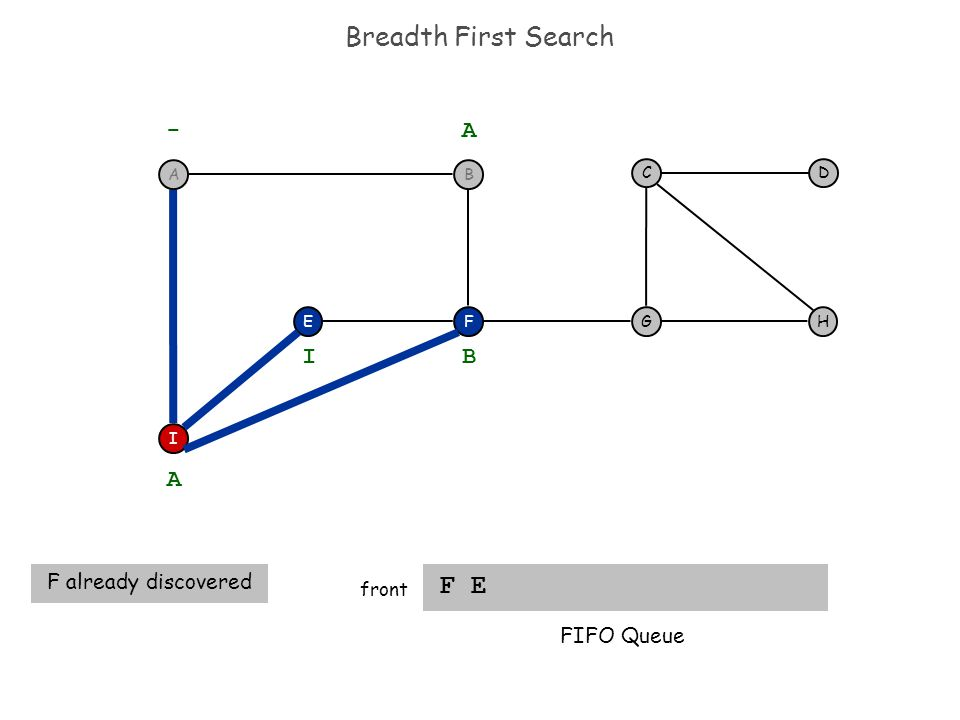 Breadth First Search F E front F I EH DC G - A A F already discovered B I FIFO Queue BA