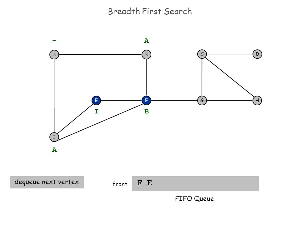 Breadth First Search F E front FEH DC G - A A dequeue next vertex B I FIFO Queue BA I