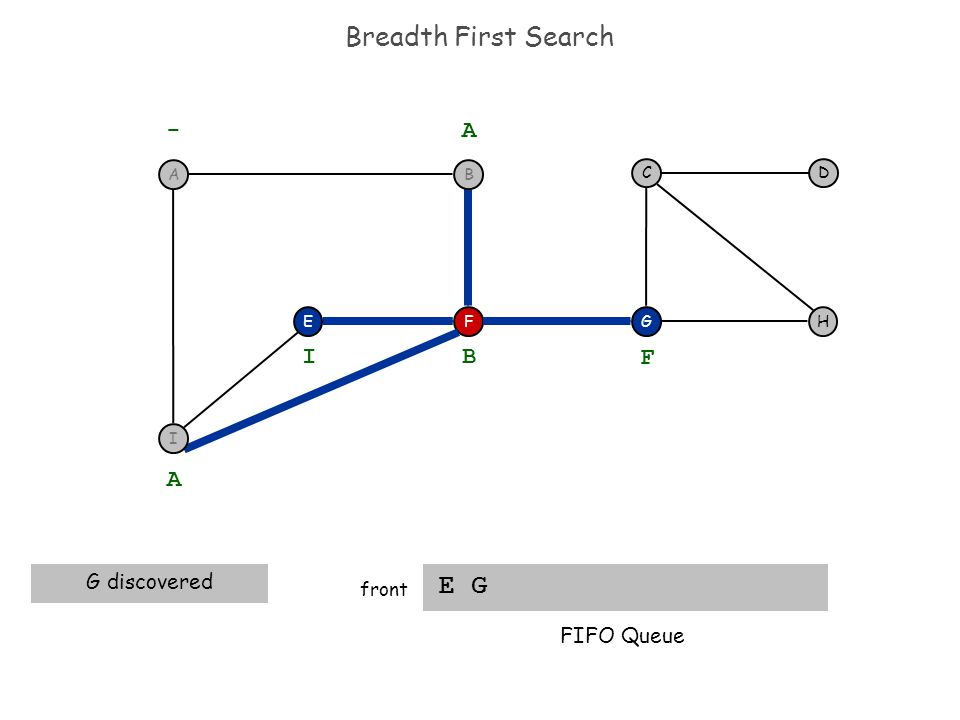 Breadth First Search E G front FEH DC G - A A G discovered B I F FIFO Queue BA I