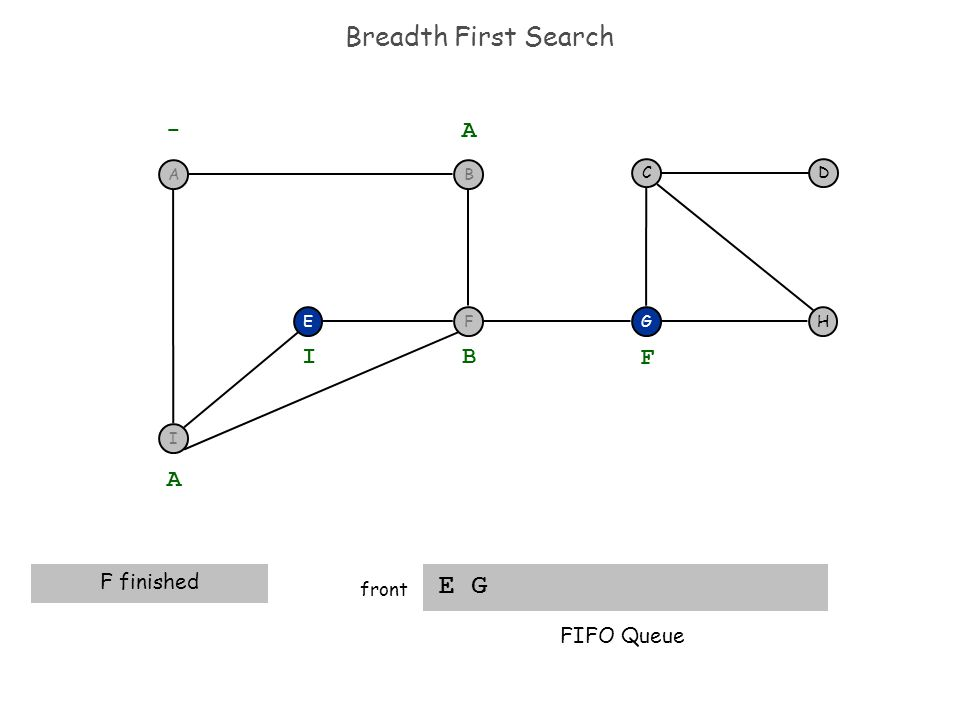 Breadth First Search E G front FEH DC G - A A F finished B I F FIFO Queue BA I