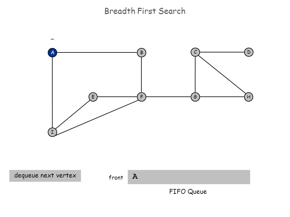 Breadth First Search AB F I EH DC G A FIFO Queue - front dequeue next vertex