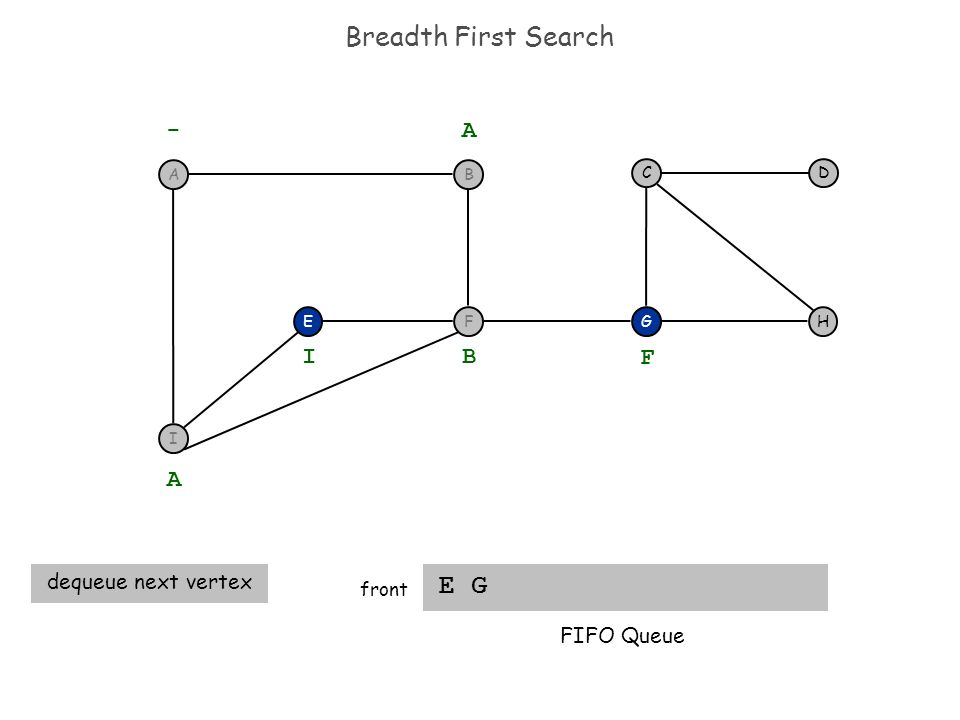 Breadth First Search E G front EH DC G - A A dequeue next vertex B I F FIFO Queue I F BA