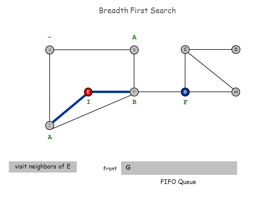 Breadth First Search G front EH DC G - A A visit neighbors of E B I F FIFO Queue I F BA