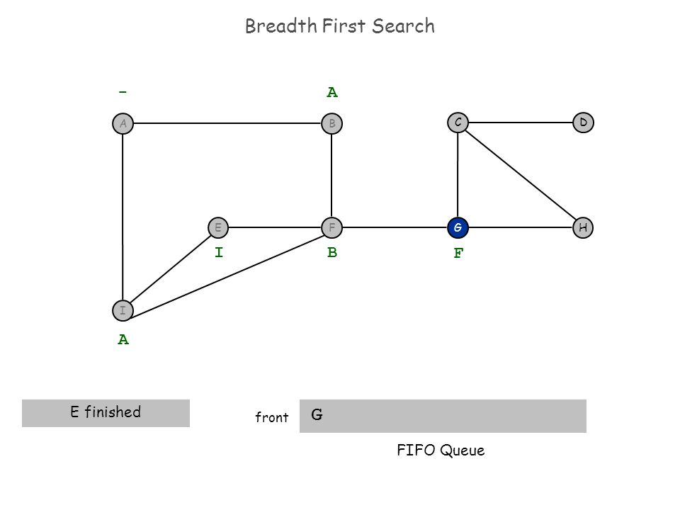 Breadth First Search G front H DC G - A A E finished B I F FIFO Queue I F BA E