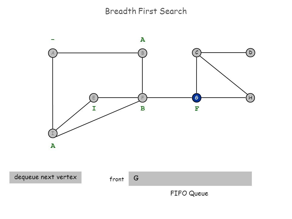 Breadth First Search G front H DC G - A A dequeue next vertex B I F FIFO Queue I F BA E