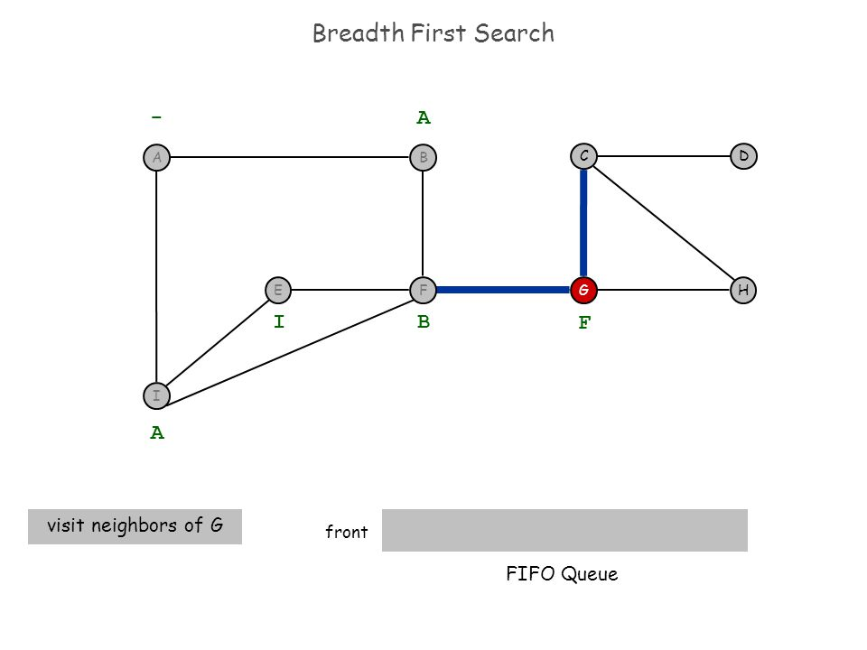 Breadth First Search front H DC G - A A visit neighbors of G B I F FIFO Queue I F BA E