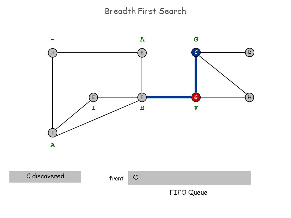 Breadth First Search C front H DC G - A A C discovered B I F G FIFO Queue I F BA E
