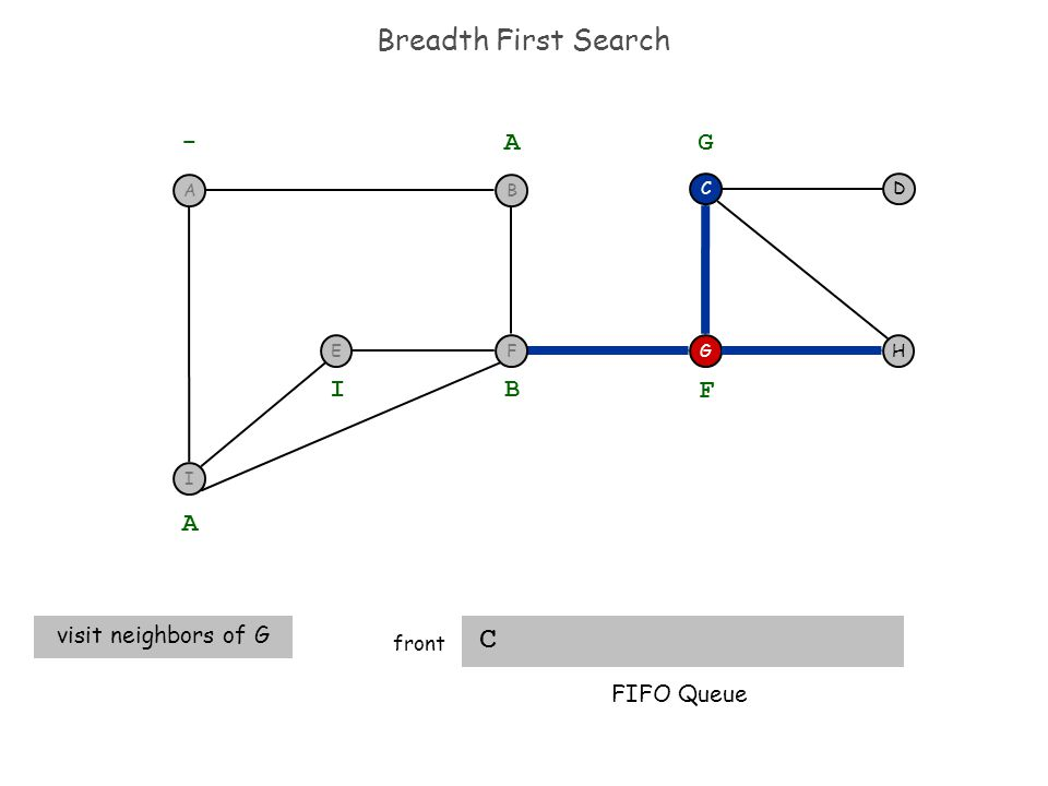 Breadth First Search C front H DC G - A A visit neighbors of G B I F G FIFO Queue I F BA E