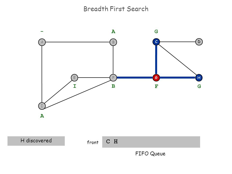 Breadth First Search C H front H DC G - A A H discovered B I F G G FIFO Queue I F BA E