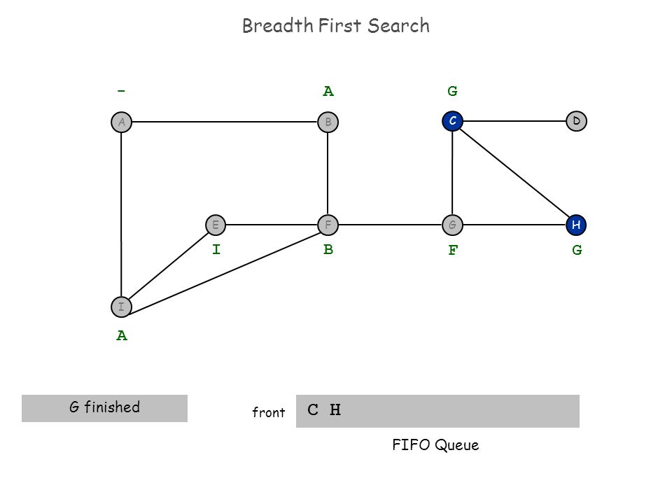Breadth First Search C H front H DC G - A A G finished B I F G G FIFO Queue I F BA E