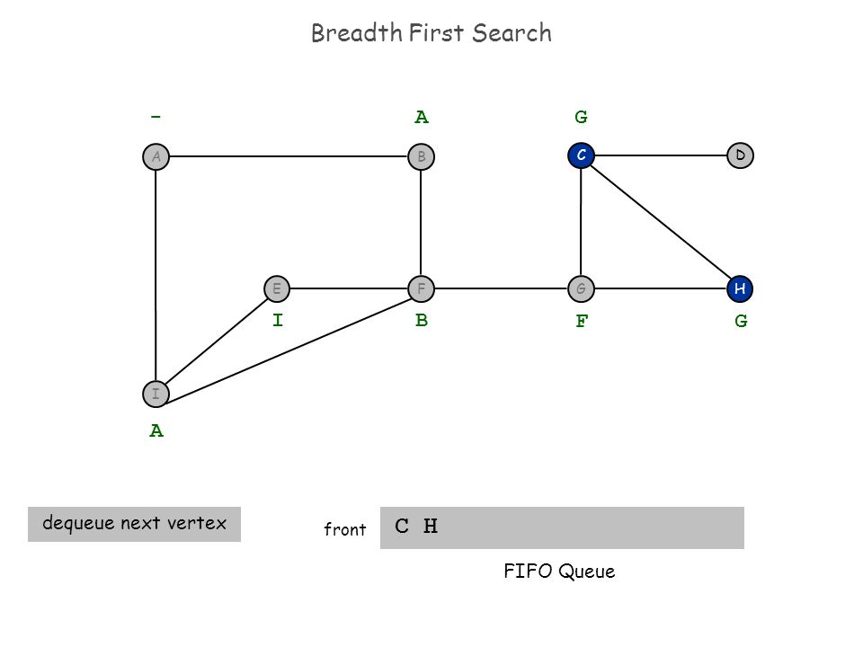 Breadth First Search C H front H DC - A A dequeue next vertex B I F G G FIFO Queue I F BA EG