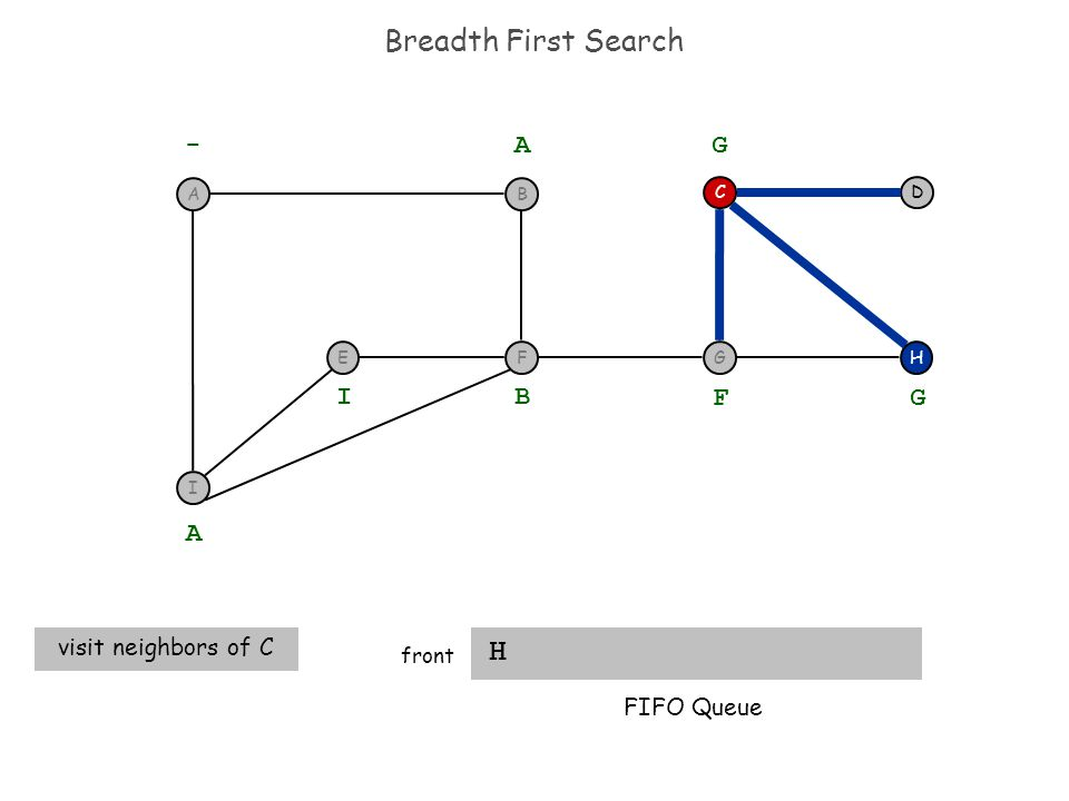 Breadth First Search H front H DC - A A visit neighbors of C B I F G G FIFO Queue I F BA EG