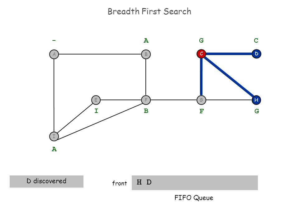 Breadth First Search H D front H DC - A A D discovered B I F G G C FIFO Queue I F BA EG
