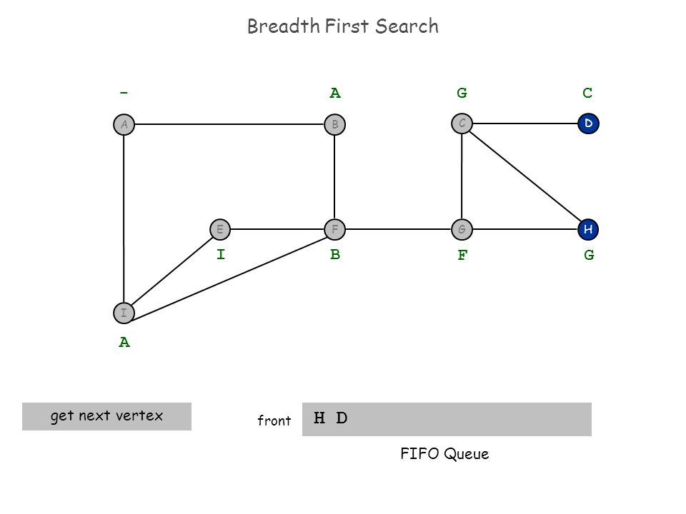 Breadth First Search H D front H D - A A get next vertex B I F G G C FIFO Queue I F BA EG C