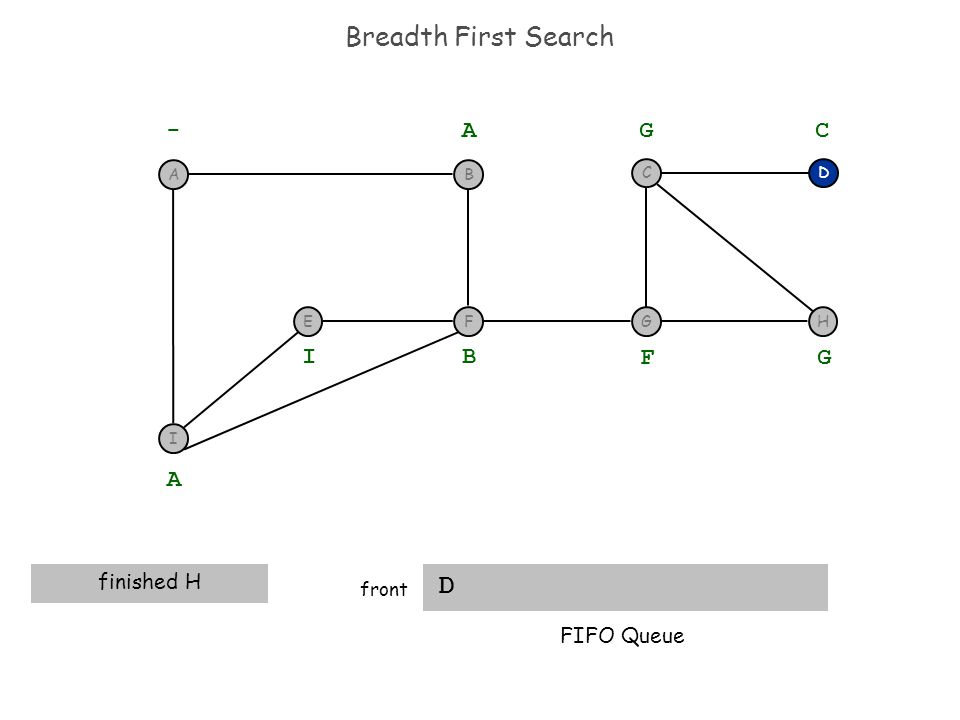 Breadth First Search D front D - A A finished H B I F G G C FIFO Queue I F BA EGH C