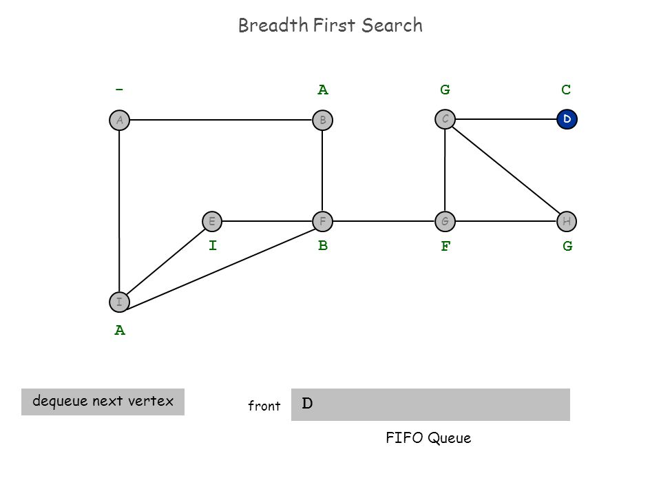 Breadth First Search D front D - A A dequeue next vertex B I F G G C FIFO Queue I F BA EGH C