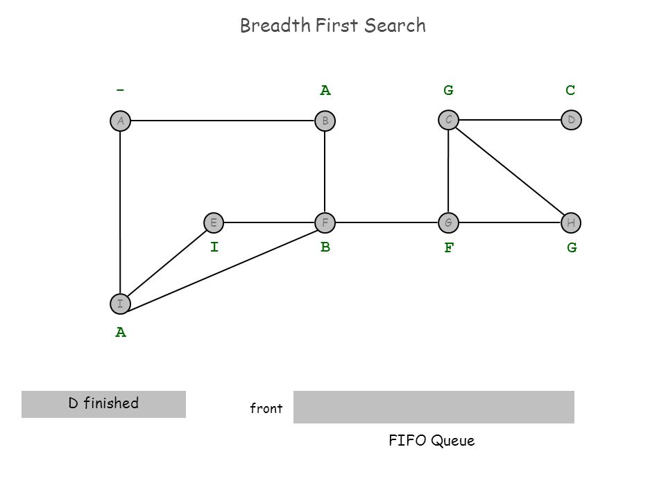 Breadth First Search front - A A D finished B I F G G C FIFO Queue I F BA EGH CD