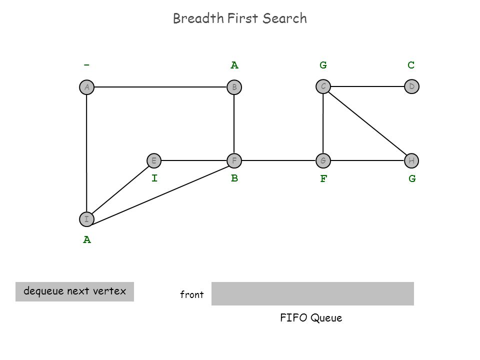 Breadth First Search front - A A dequeue next vertex B I F G G C FIFO Queue I F BA EGH CD