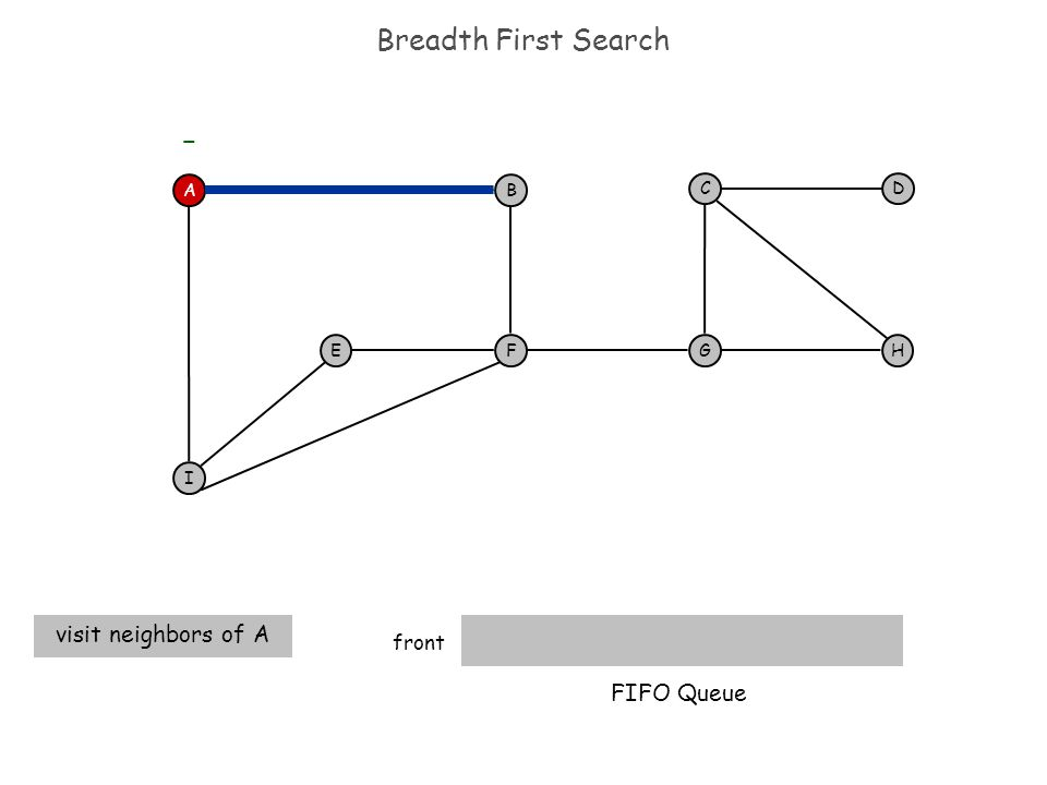 Breadth First Search front visit neighbors of A AB F I EH DC G - FIFO Queue