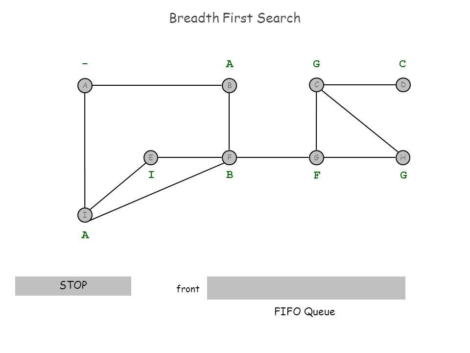 Breadth First Search front STOP EH D - A A B I F G G C FIFO Queue I F BA G C