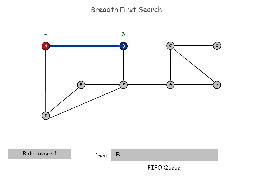 Breadth First Search B front B discovered AB F I EH DC G - A FIFO Queue
