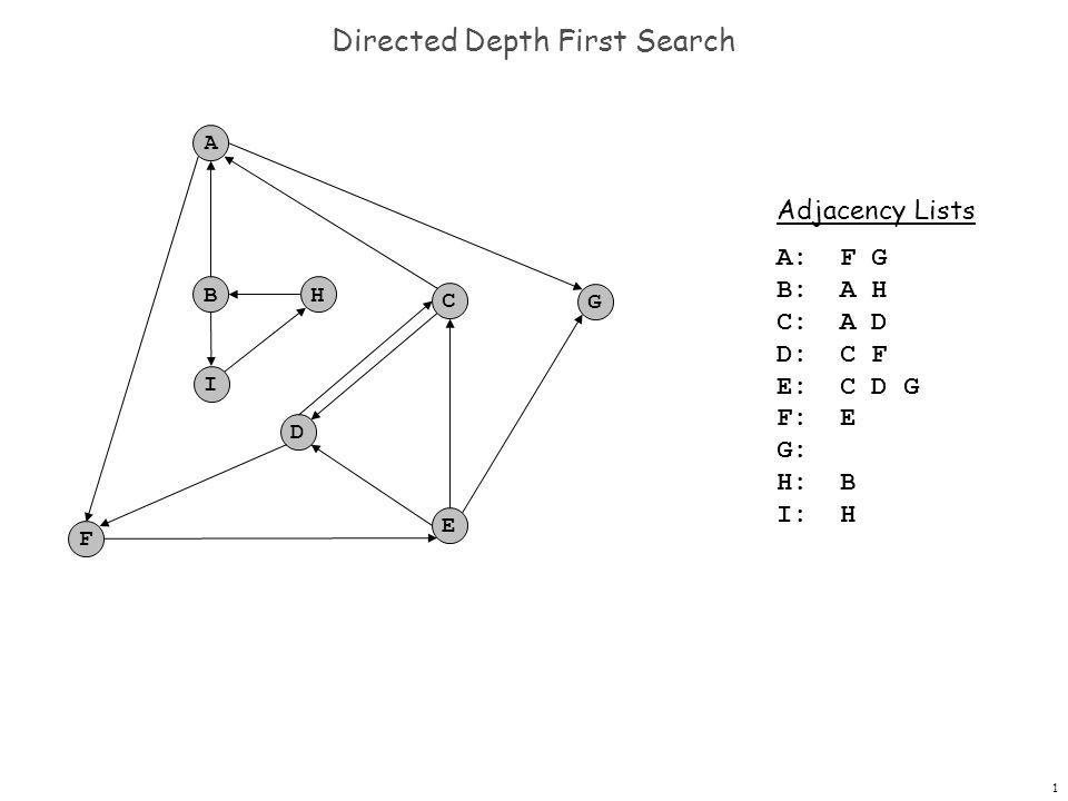 12 Directed Depth First Search F A B C G D E H I dfs(A) A-F A-G Function call stack: dfs(F) F-E dfs(E) E-C E-D E-G