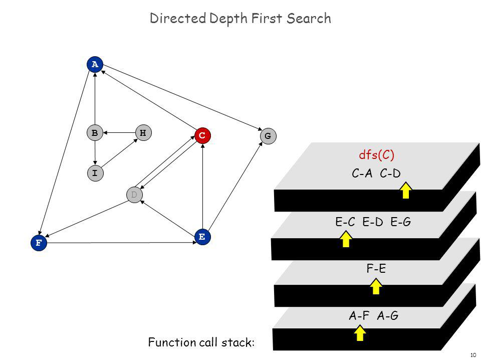 10 Directed Depth First Search F A B C G D E H I dfs(A) A-F A-G Function call stack: dfs(F) F-E dfs(E) E-C E-D E-G dfs(C) C-A C-D