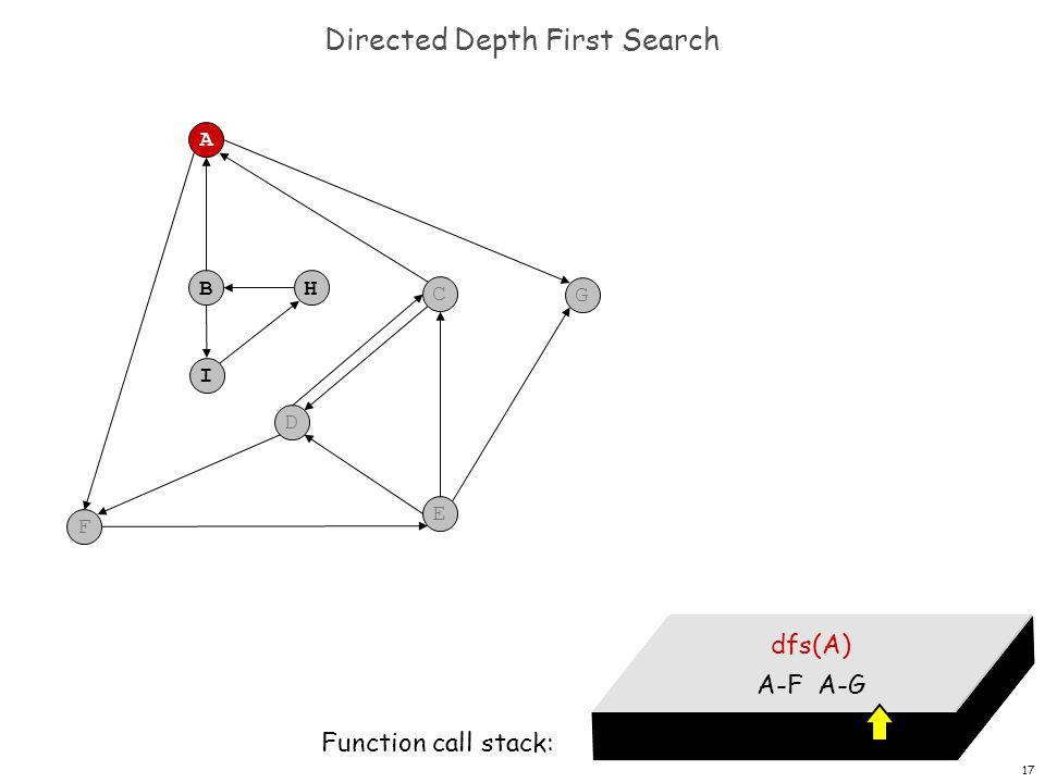 17 Directed Depth First Search F A B C G D E H I dfs(A) A-F A-G Function call stack: