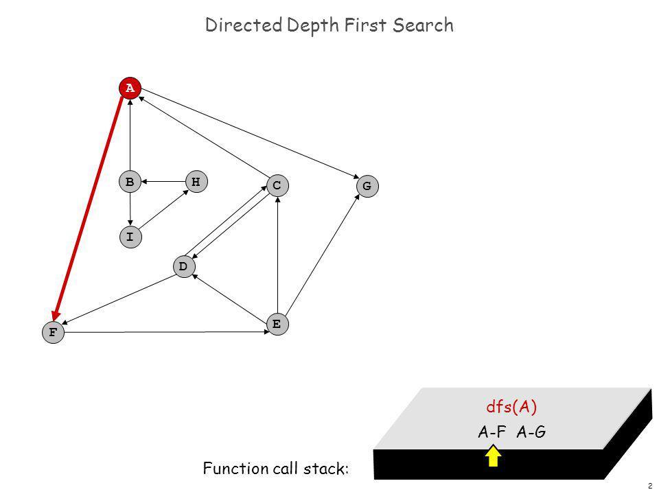 13 Directed Depth First Search F A B C G D E H I dfs(A) A-F A-G Function call stack: dfs(F) F-E dfs(E) E-C E-D E-G dfs(G)
