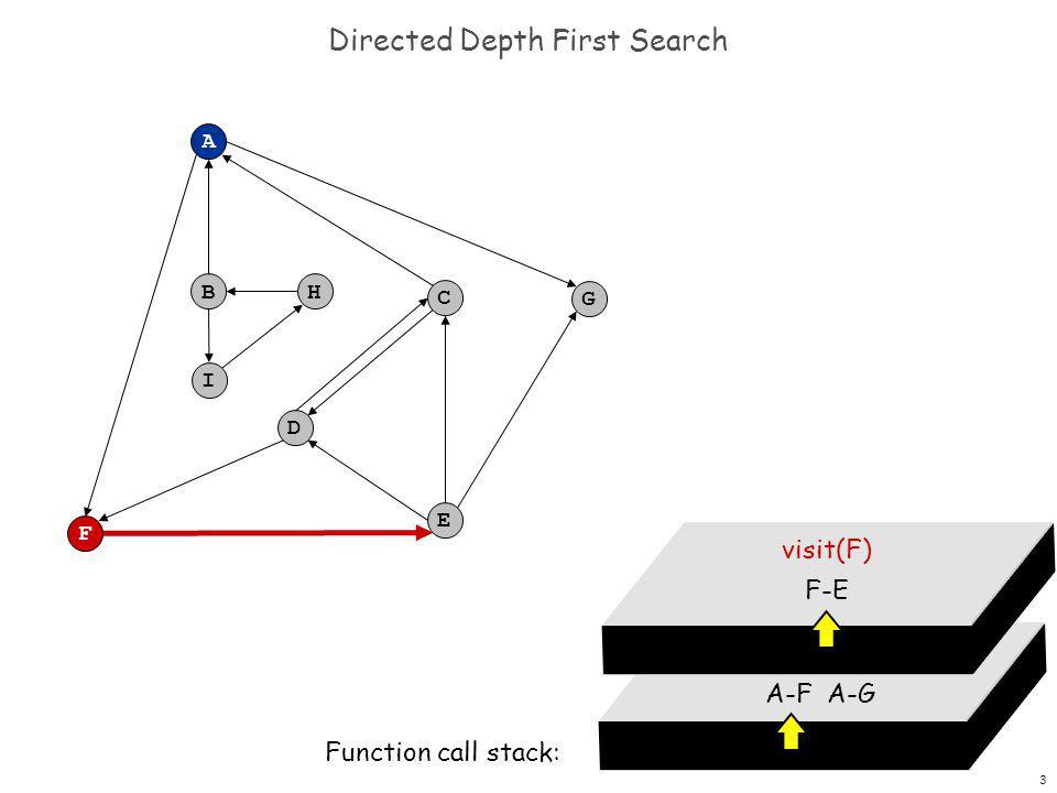 4 Directed Depth First Search F A B C G D E H I dfs(A) A-F A-G Function call stack: dfs(F) F-E dfs(E) E-C E-D E-G
