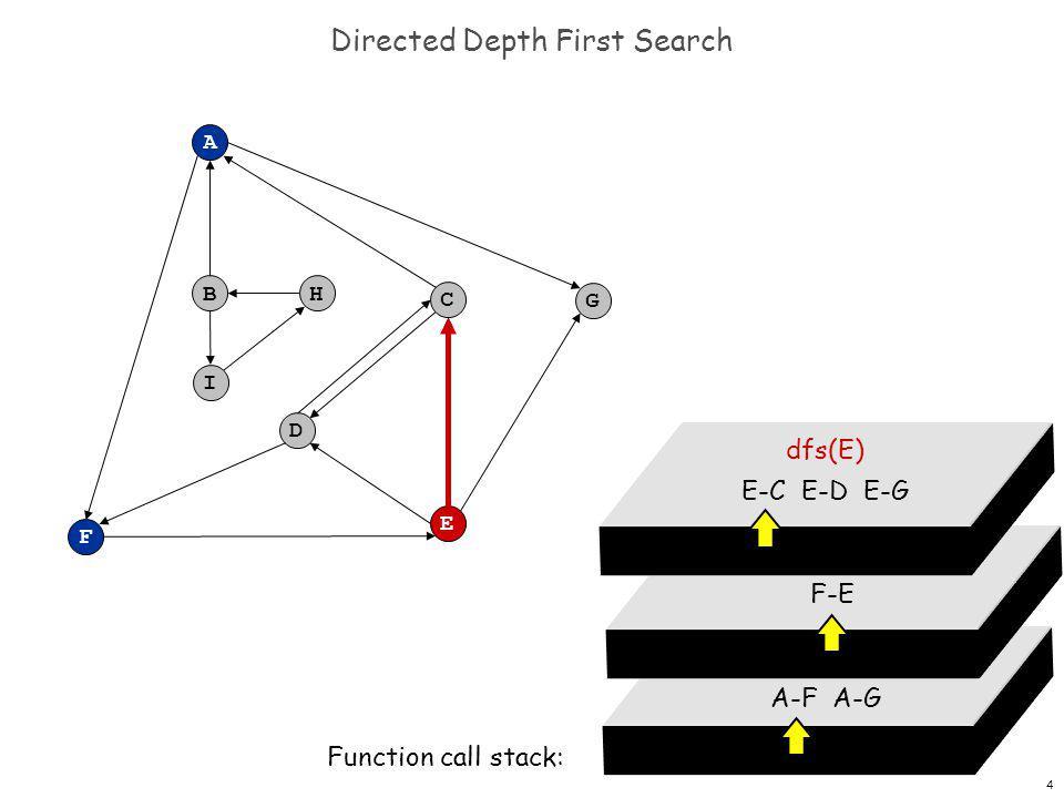 5 Directed Depth First Search F A B C G D E H I dfs(A) A-F A-G Function call stack: dfs(F) F-E dfs(E) E-C E-D E-G dfs(C) C-A C-D