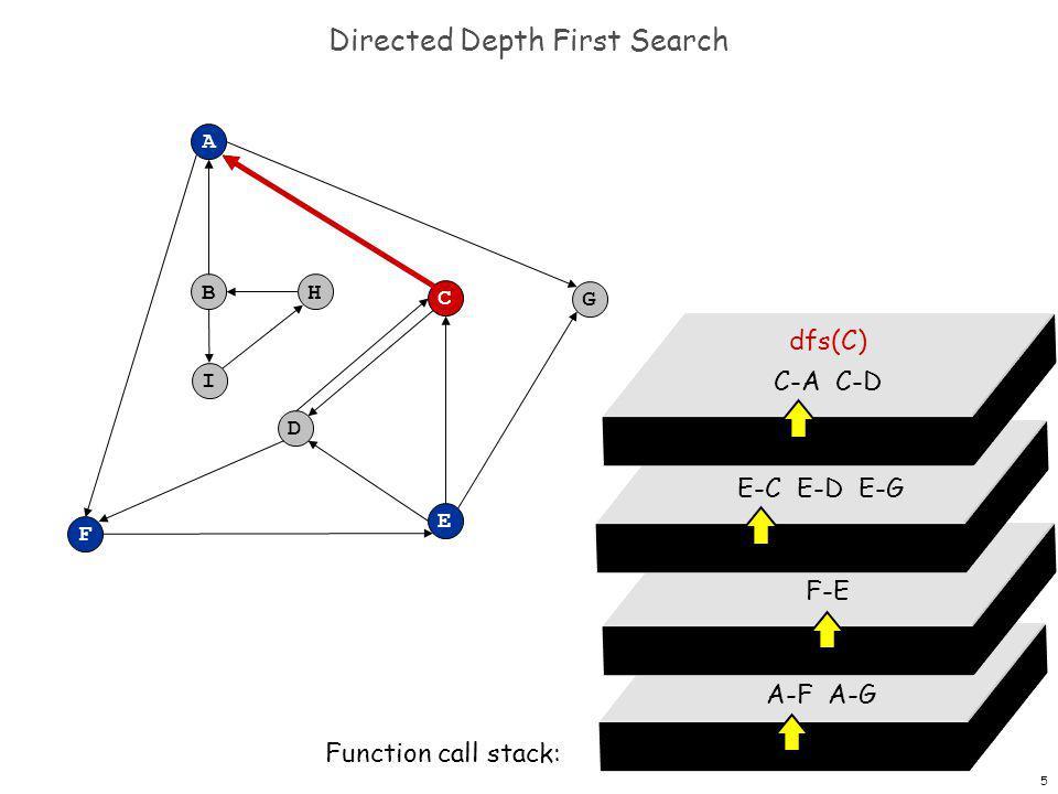 6 Directed Depth First Search F A B C G D E H I dfs(A) A-F A-G Function call stack: dfs(F) F-E dfs(E) E-C E-D E-G dfs(C) C-A C-D