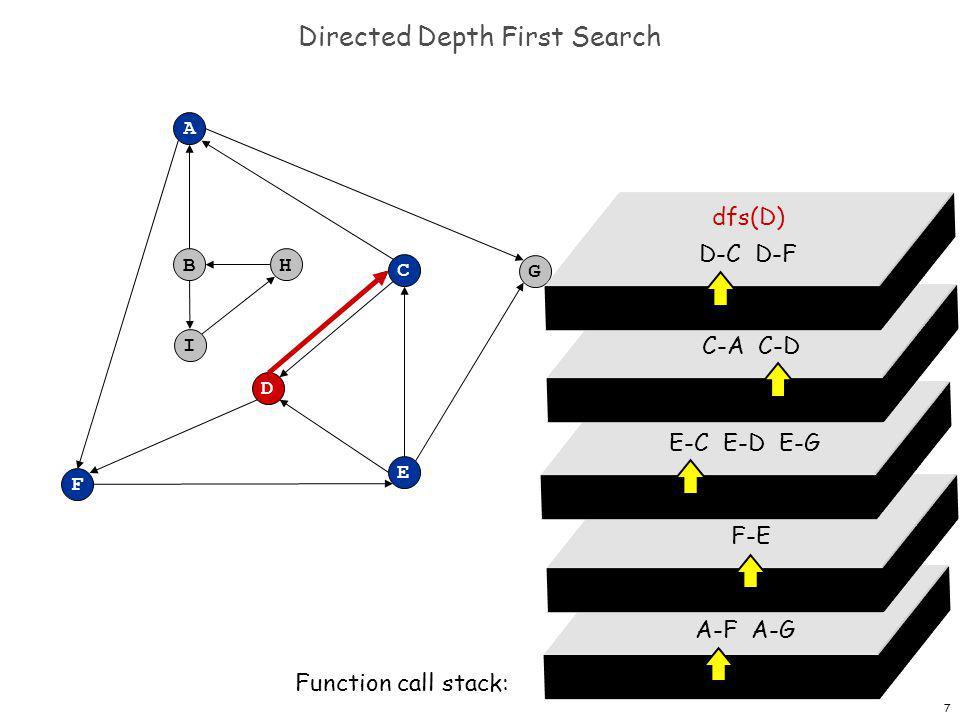 8 Directed Depth First Search F A B C G D E H I dfs(A) A-F A-G Function call stack: dfs(F) F-E dfs(E) E-C E-D E-G dfs(C) C-A C-D dfs(D) D-C D-F
